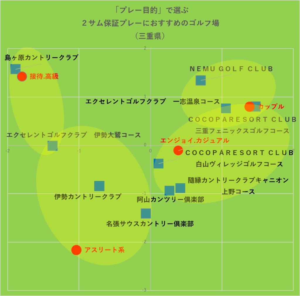 プレー目的で選ぶ2サム保証プレーにおすすめのゴルフ場‗グルーピング:三重県