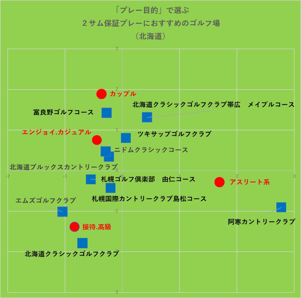 プレー目的で選ぶ2サム保証プレーにおすすめのゴルフ場:北海道