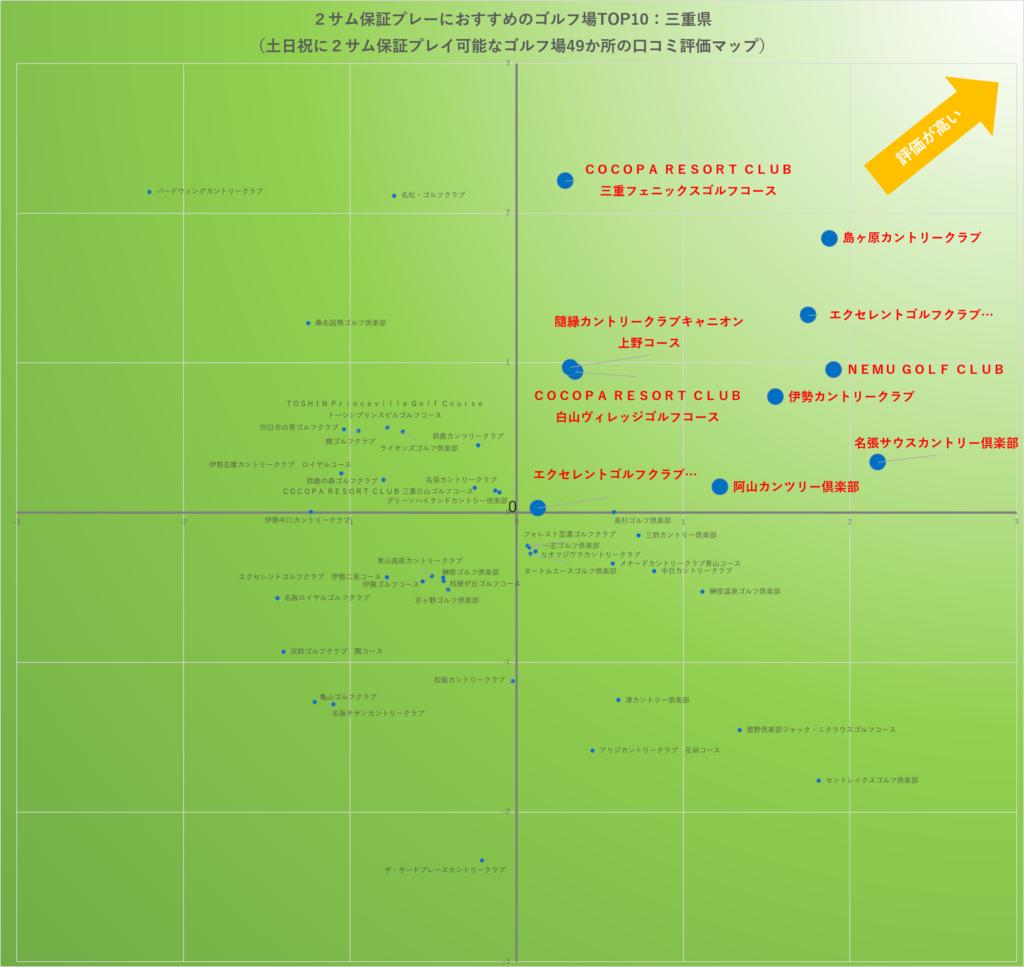 2サム保証プレーにおすすめのゴルフ場TOP10:三重県