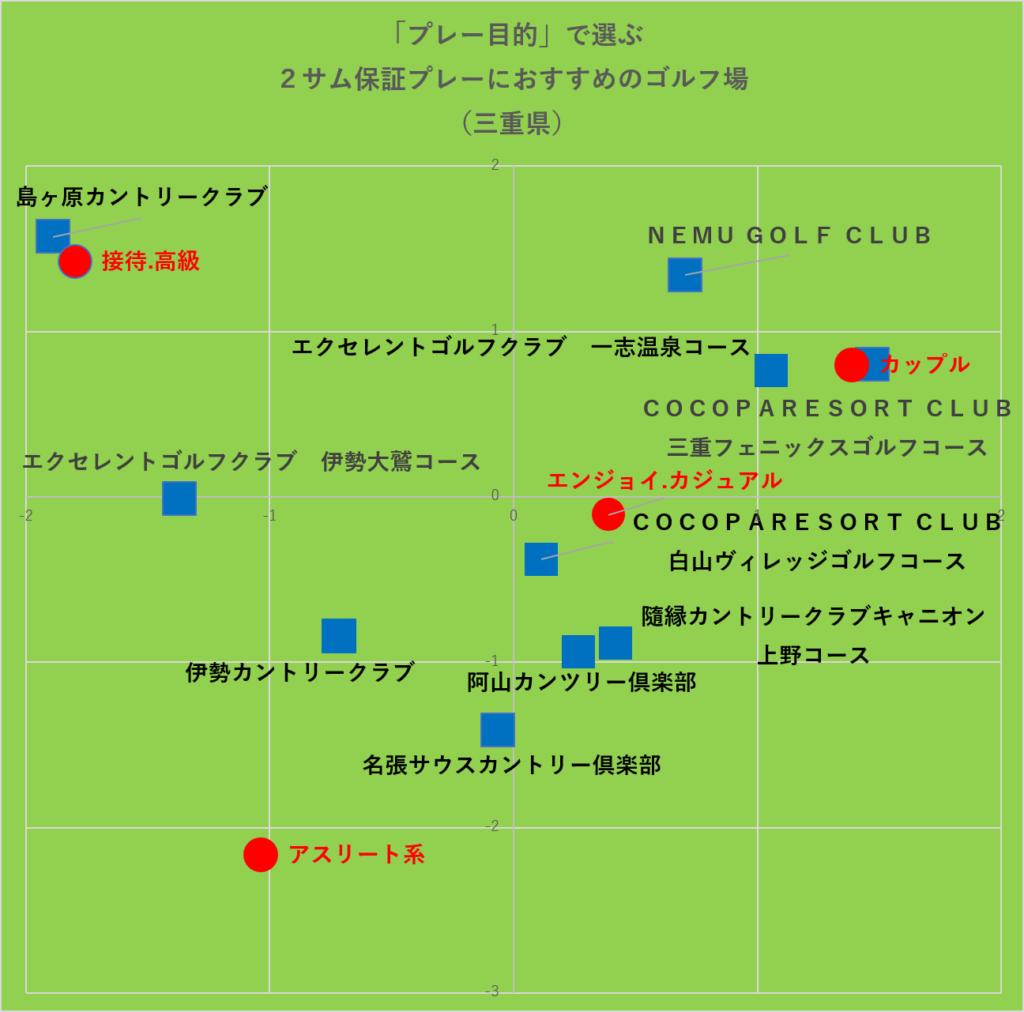 プレー目的で選ぶ2サム保証プレーにおすすめのゴルフ場:三重県