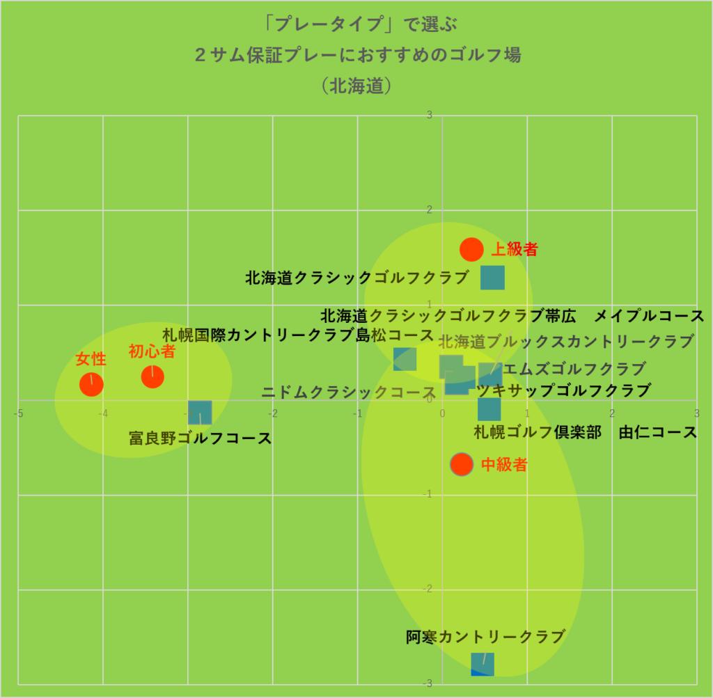 プレータイプで選ぶ2サム保証プレーにおすすめのゴルフ場‗グルーピング:北海道