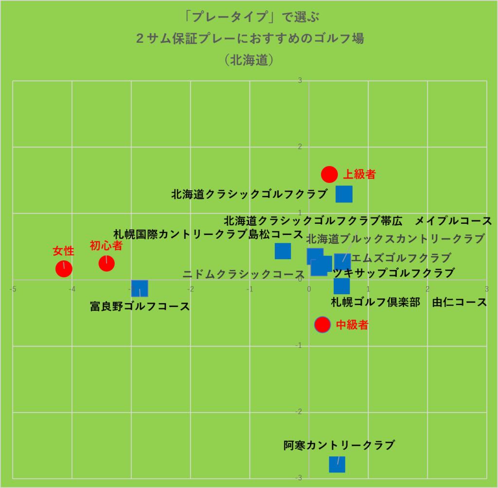 プレータイプで選ぶ2サム保証プレーにおすすめのゴルフ場:北海道