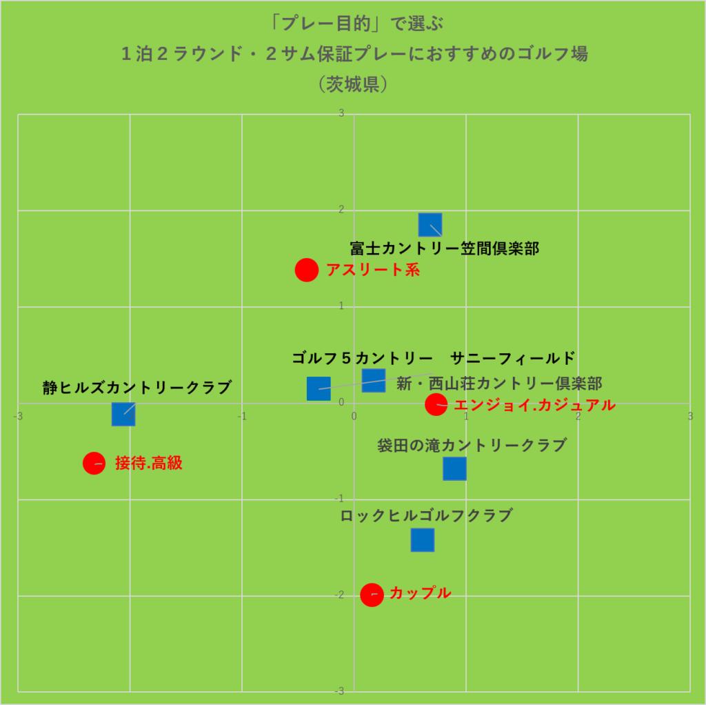 「プレー目的」で選ぶ1泊2ラウンド・2サム保証プレーにおすすめのゴルフ場:茨城県