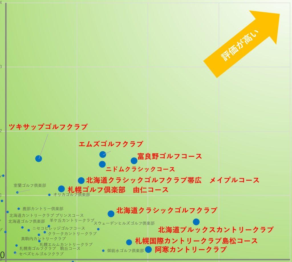 2サム保証プレーにおすすめのゴルフ場TOP10:北海道拡大図