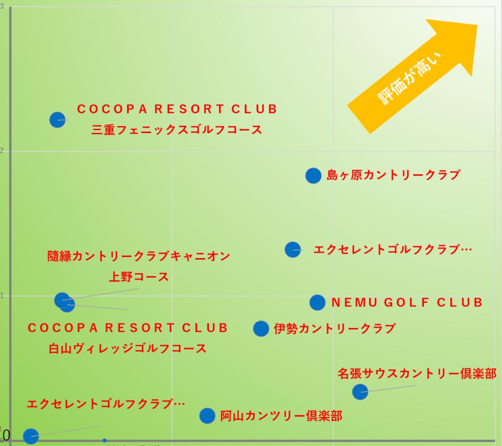 2サム保証プレーにおすすめのゴルフ場TOP10拡大:三重県