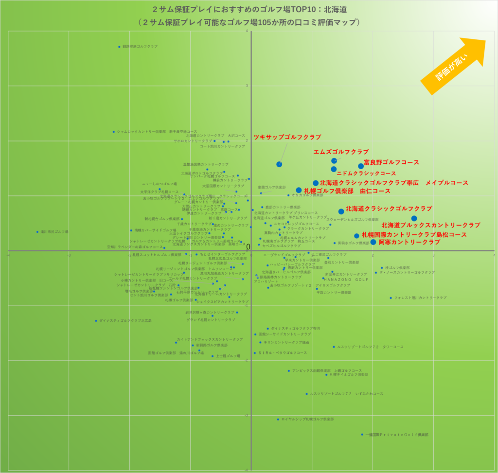 2サム保証プレーにおすすめのゴルフ場TOP10:北海道