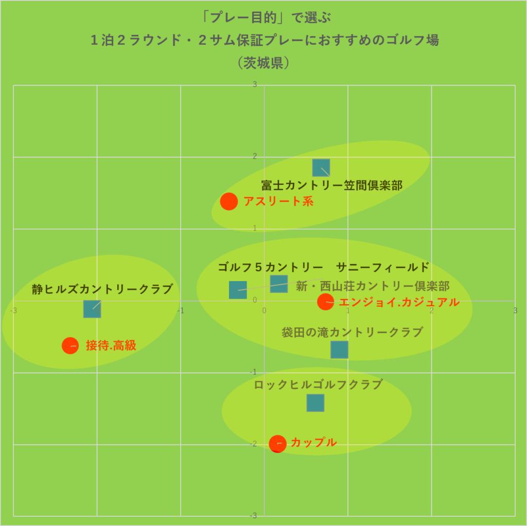 「プレー目的」で選ぶ1泊2ラウンド・2サム保証プレーにおすすめのゴルフ場・グルーピング:茨城県