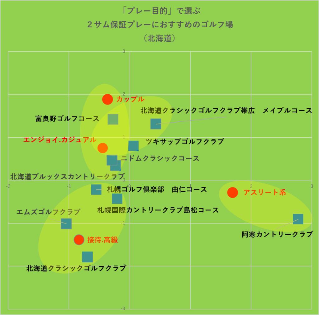 プレー目的で選ぶ2サム保証プレーにおすすめのゴルフ場‗グルーピング:北海道