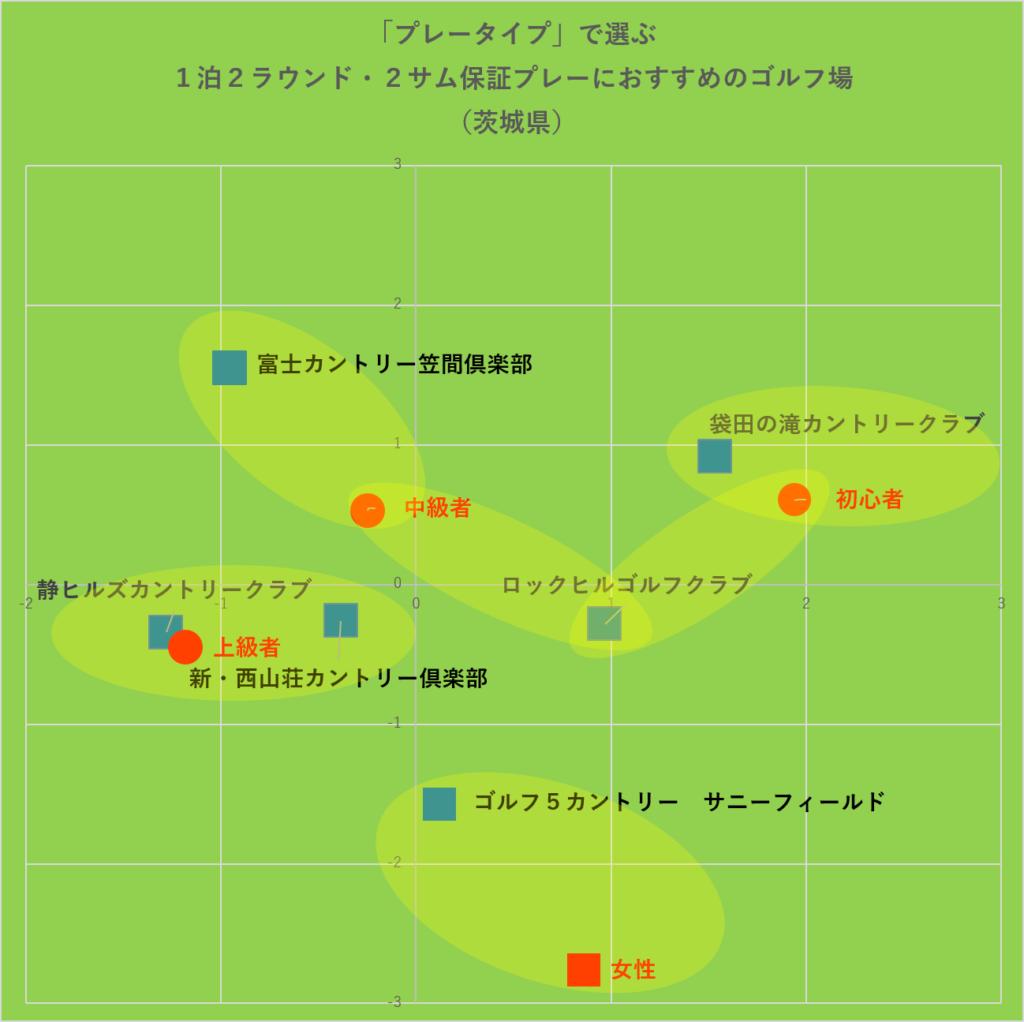「プレータイプ」で選ぶ2サム保証・宿泊プレーにおすすめのゴルフ場・グルーピング:茨城県
